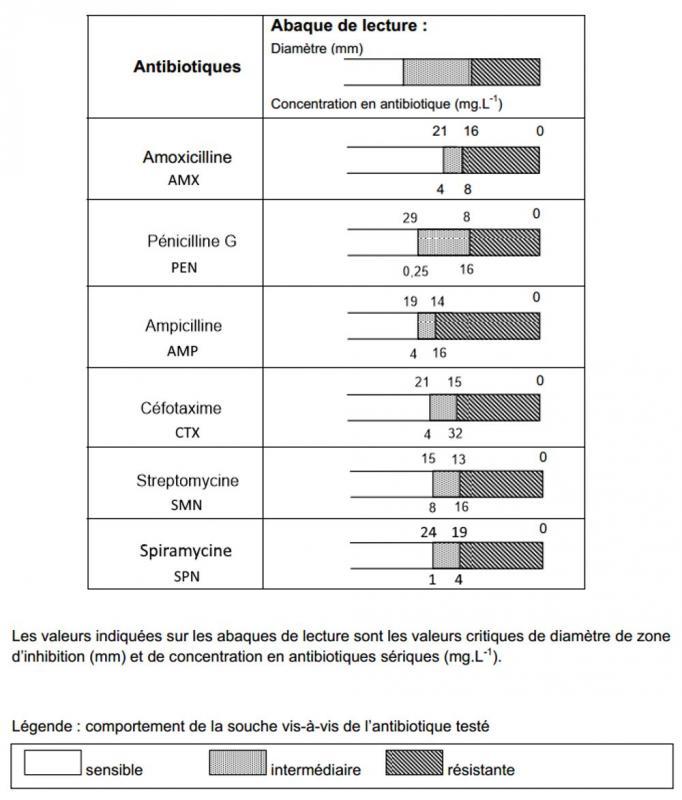 Abaques antibio