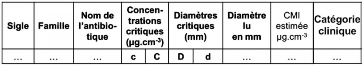 Antibiogramme tableau