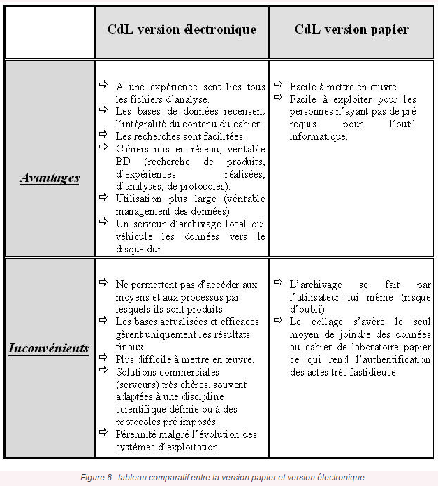 Comparaison cahier labo papier vs electronique