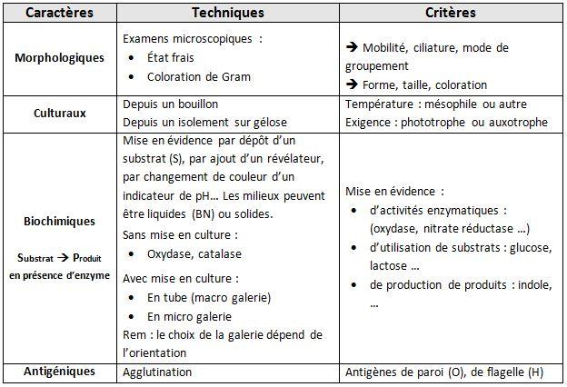 Criteres de classification
