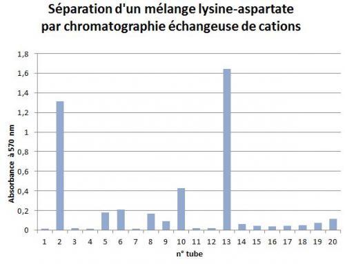 Diagramme elution asp lys 2