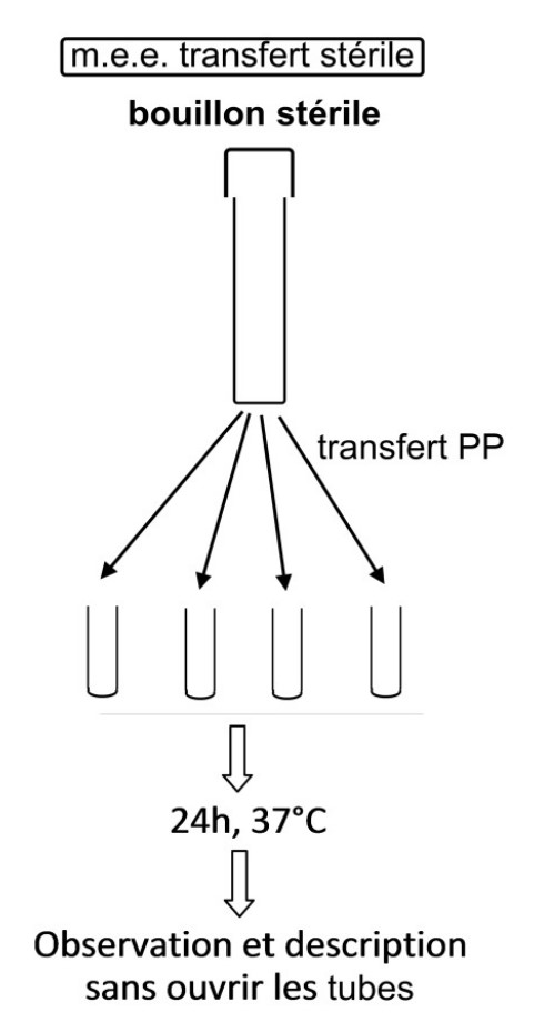Limiter les o transfert sterile