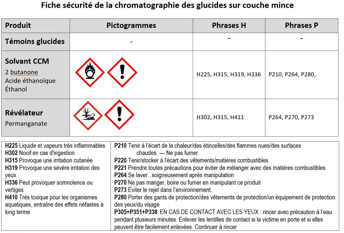 Securite ccm permanganate