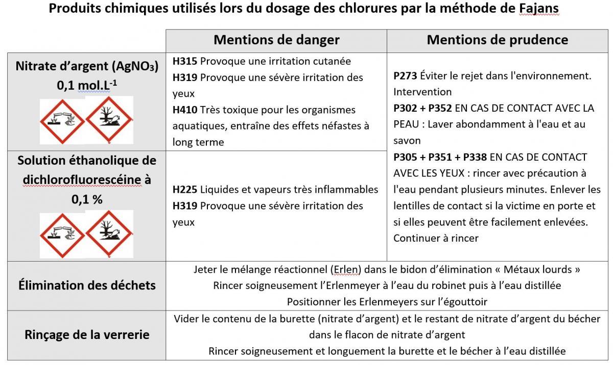 Securite chlorures fajans