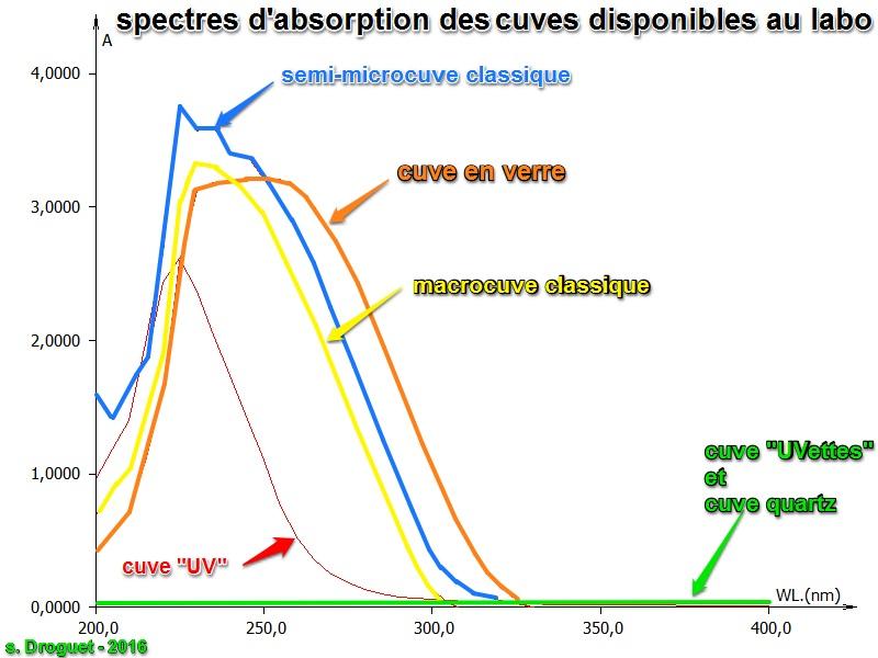 Spectres cuves comparaison