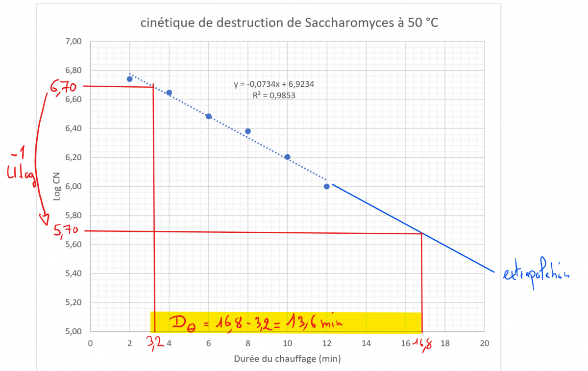 Tps reduction decimale 50 degres