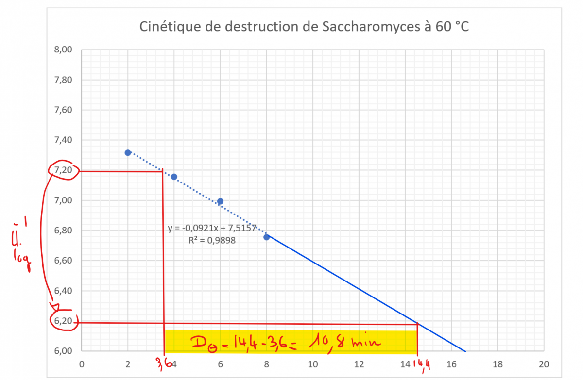 Tps reduction decimale 60 degres